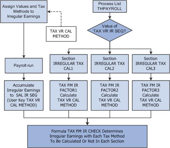 calculator for payroll taxes