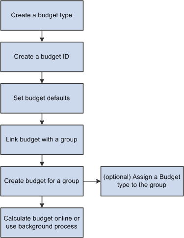 peoplesoft hr 9 1 peoplebook manage base compensation and budgeting