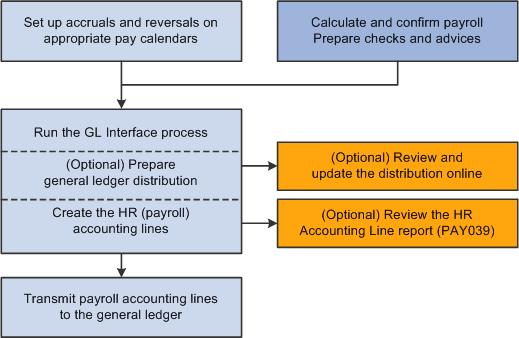 2011 Review of QuickBooks Payroll Enhanced for Accounting ...