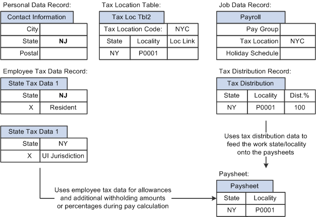 Illustration of how system pulls in information from various personal and  tax data records automatically and uses that information on the paysheet