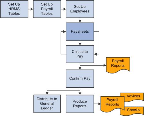 Payroll process essay