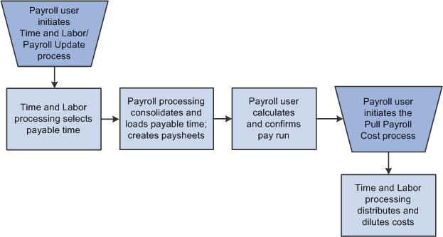 payroll responsibilities