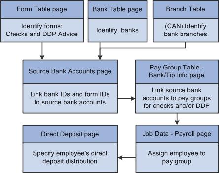 paycheck direct deposit form