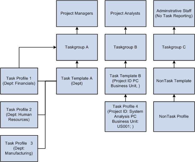 task allocation template
