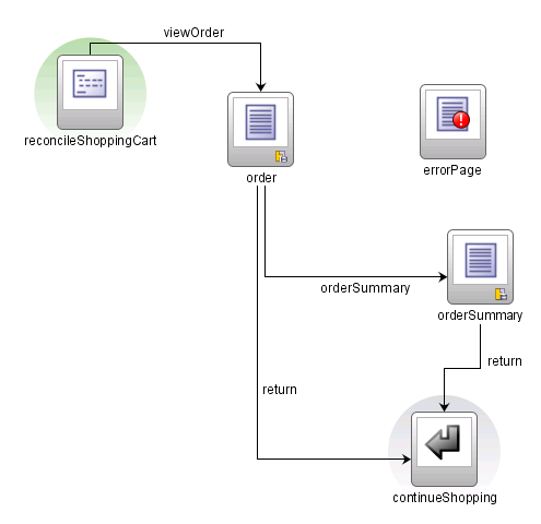 Introduction to building fusion web applications with oracle adf task flow contains view and method activities ccuart Images