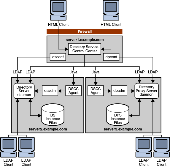 Overview of Directory Server Enterprise Edition - 11g