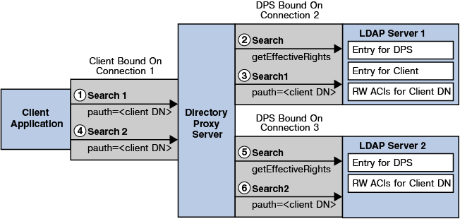 Connections Between Directory Proxy Server and Backend LDAP