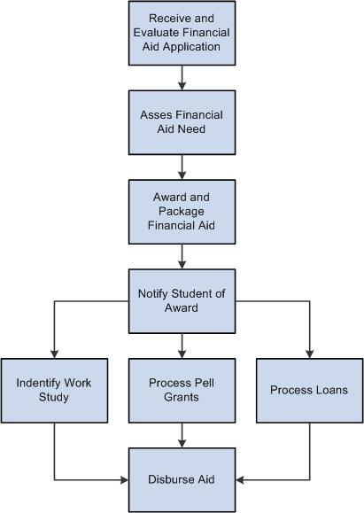 PeopleSoft Financial Aid 9.0 PeopleBook