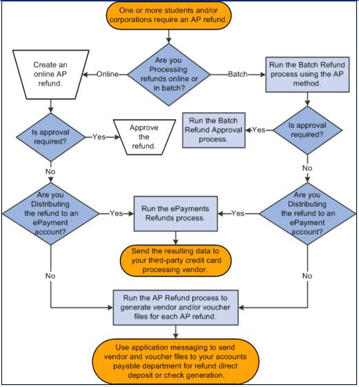 Deposit Check Payment Process Flow Diagram Full Hd Version