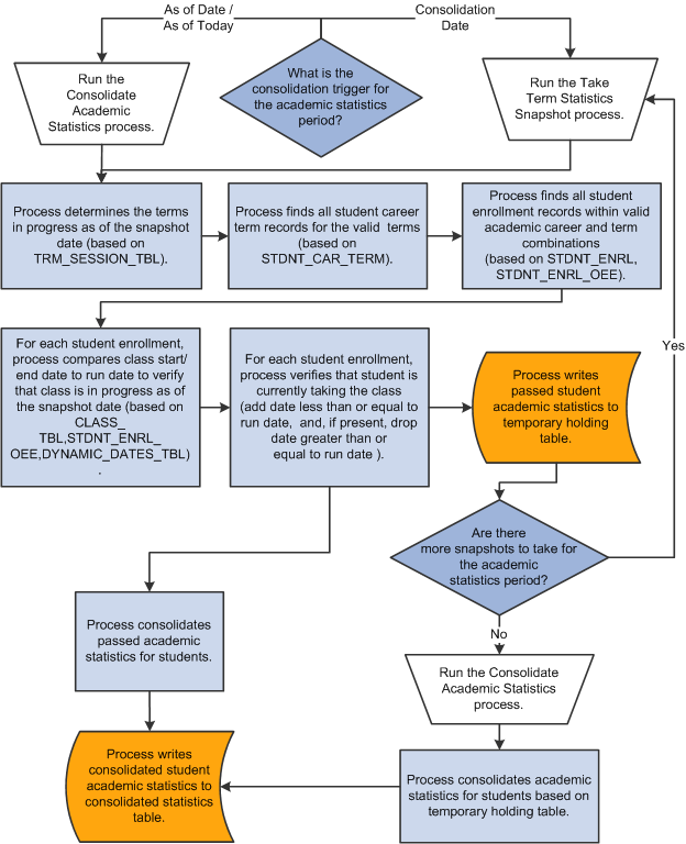 flow chart program