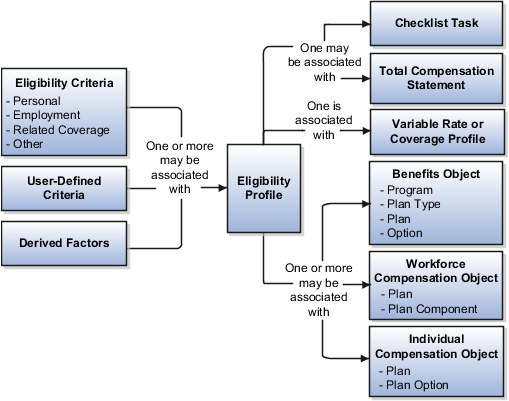how to create a compansation plan in 4 months