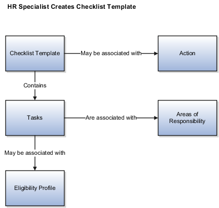 The figure shows the components of a checklisttemplate and their major ...