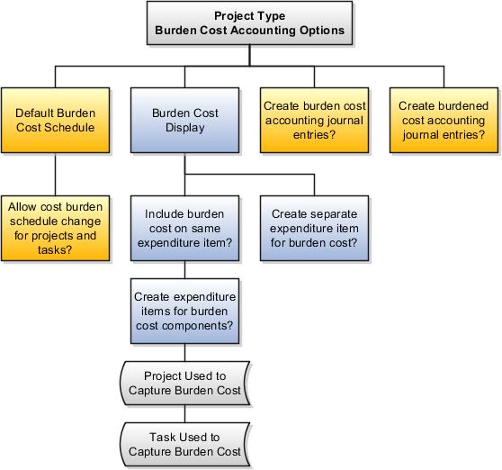 Oracle Fusion Applications Project Management Implementation Guide
