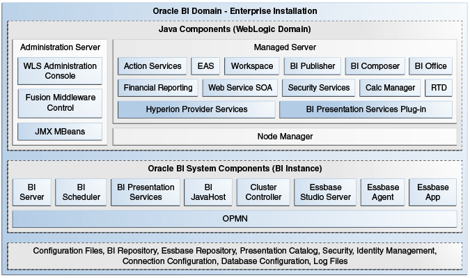 Introduction to Oracle Business Intelligence System Administration