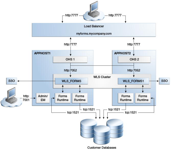 Configuring High Availability for Oracle Portal, Forms, Reports, and