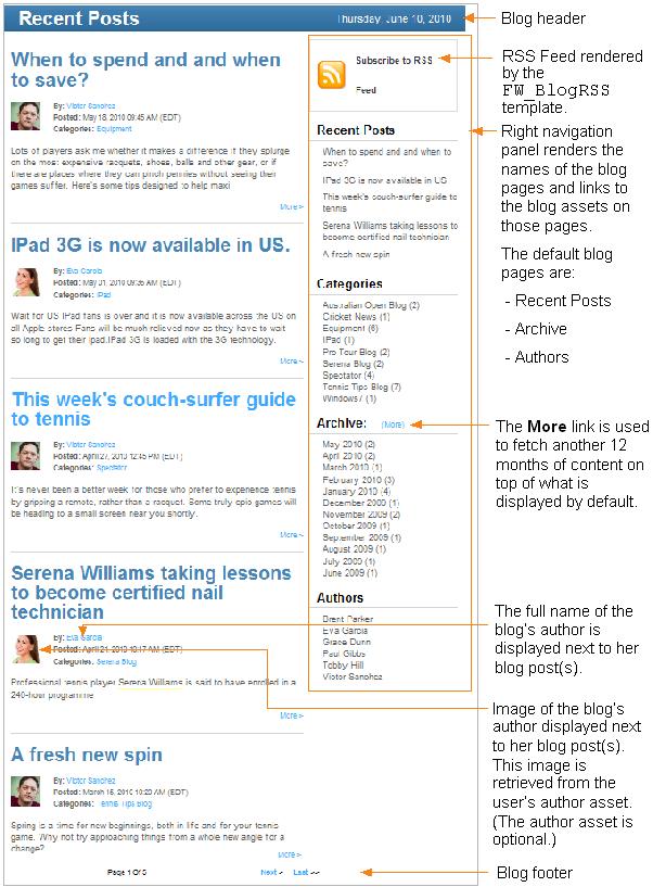 Community Blogs: Sample Blog Pages