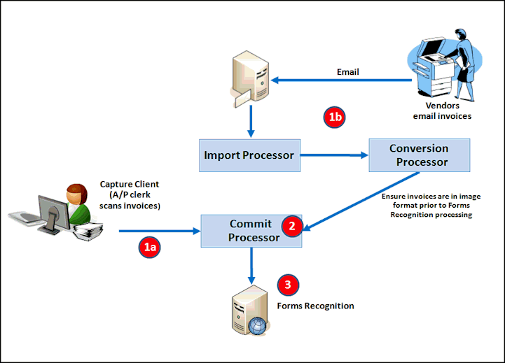 Fusion Middleware Oracle WebCenter Forms RecognitionCapture - Oracle ocr invoice