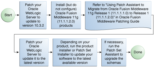 Recovery through RESETLOGS and reset of the - Oracle