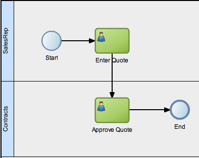 A bpmn flow object reference a13 how to add roles and swimlanes to your process ccuart Images