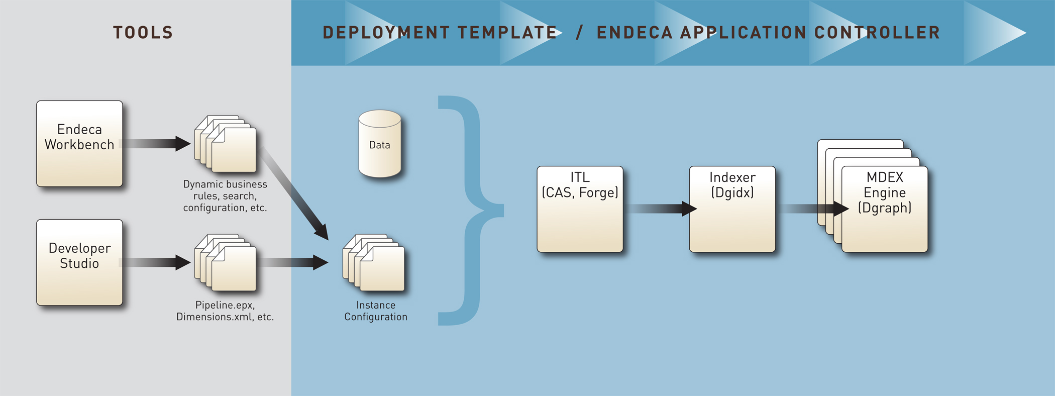 Data And Configuration Workflow Circuit Diagram Xml In This The Environment Includes Endeca Workbench Which Allows Business Users To Change Rules Search Thesaurus Other