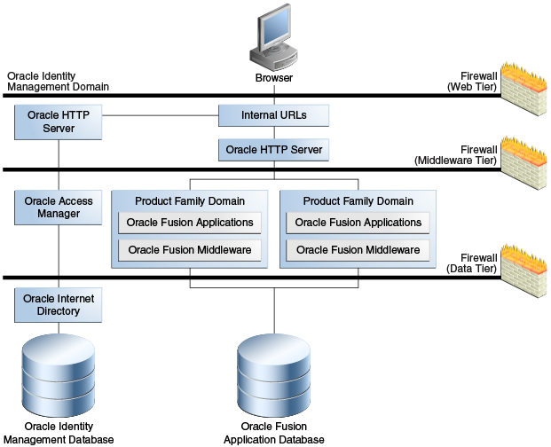 Introduction To Oracle Fusion Applications 11g Release 6