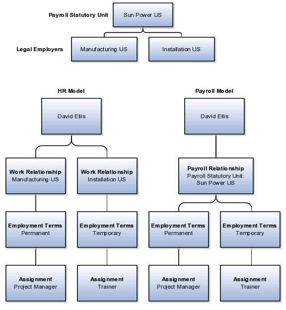 Oracle Fusion Applications Compensation Management