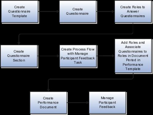 Internal audit process template