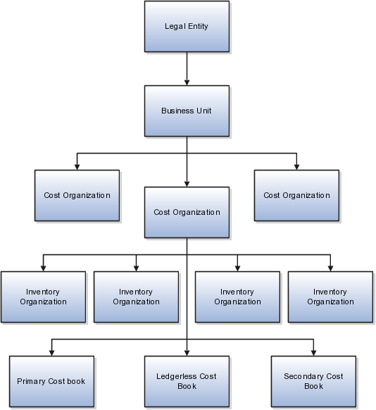 process flow diagram vs value stream map oracle fusion applications cost accounting and receipt  oracle fusion applications cost accounting and receipt