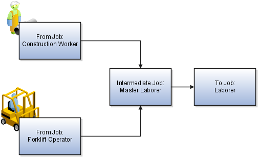 Oracle Fusion Applications Project Financial Management – Oracle Financial Jobs