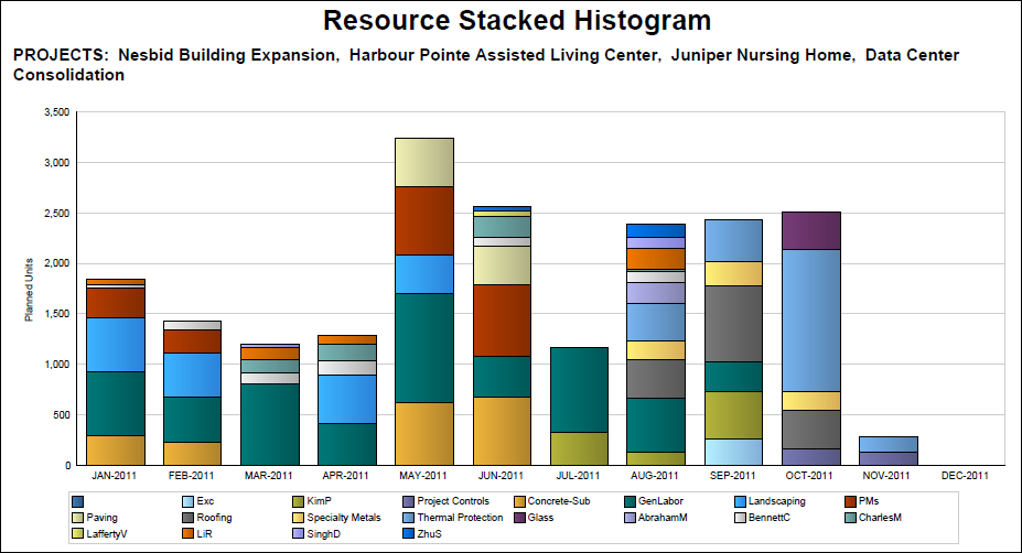 how to read a histogram in excel
