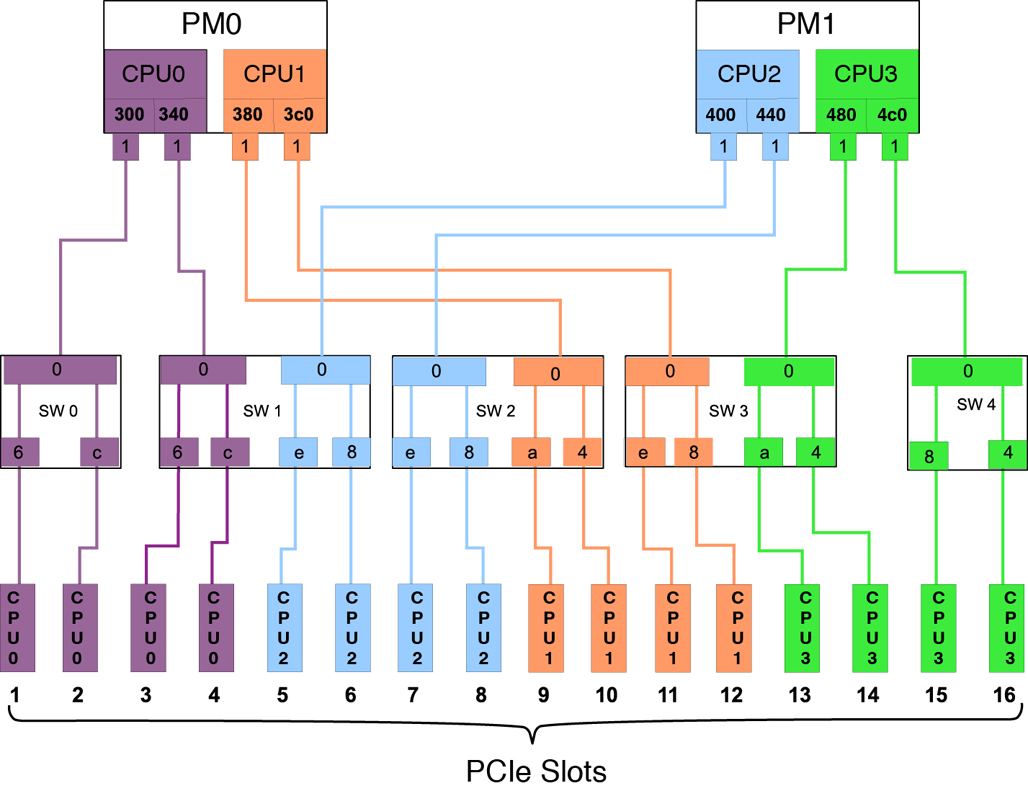 Pcie Root Complex Connections Dual Processor Configurations Circuit Diagram Imagegraphic Showing The Default Topology
