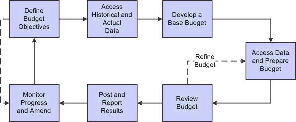 preparing a budget plan Preparing a proposal budget celia m elliott university of illinois  your budget must conform to your technical description go through the narrative and highlight.