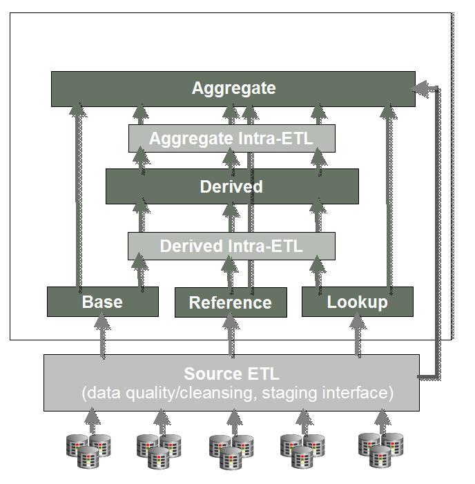 Retail Store Design Job Description: Logical Data Model Of Oracle Retail Data Model