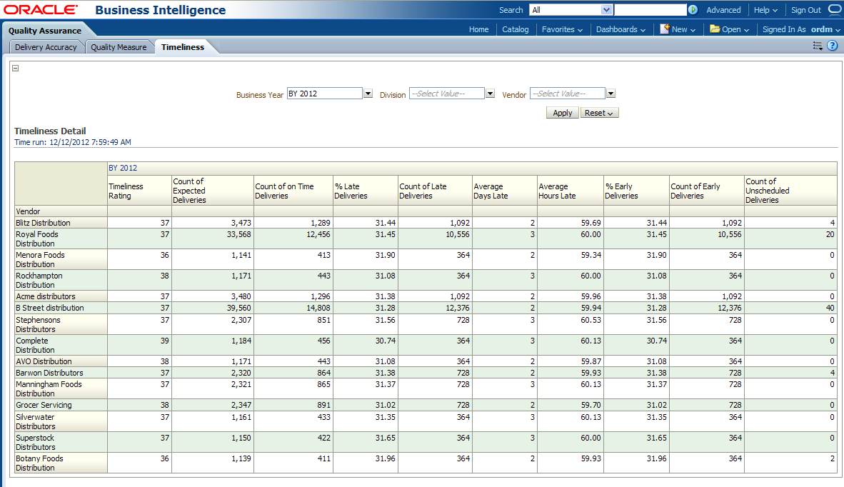 Oracle Retail Data Model Sample Reports Continued