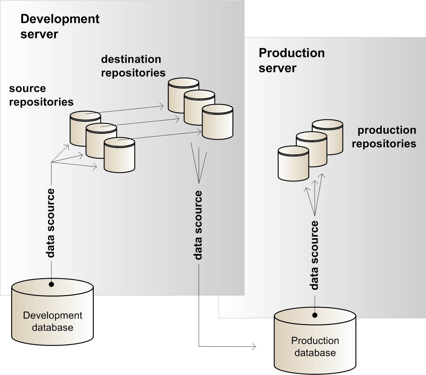 Oracle atg web commerce daf deployment architecture this diagram is described in surrounding text pooptronica