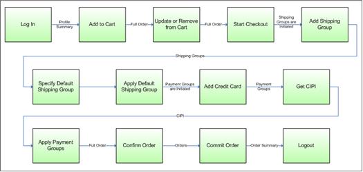 Deployment Workflow Diagram Additionally Diagram Web Application