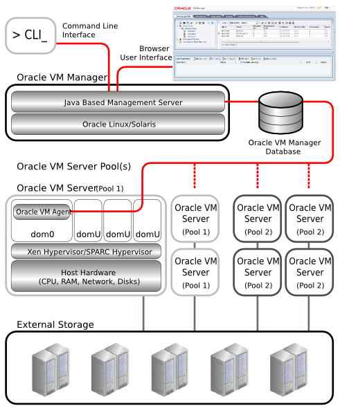 2 1 Introduction To Oracle Vm