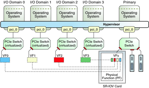Using PCIe SR-IOV Virtual Functions - Oracle VM Server for SPARC 2 2