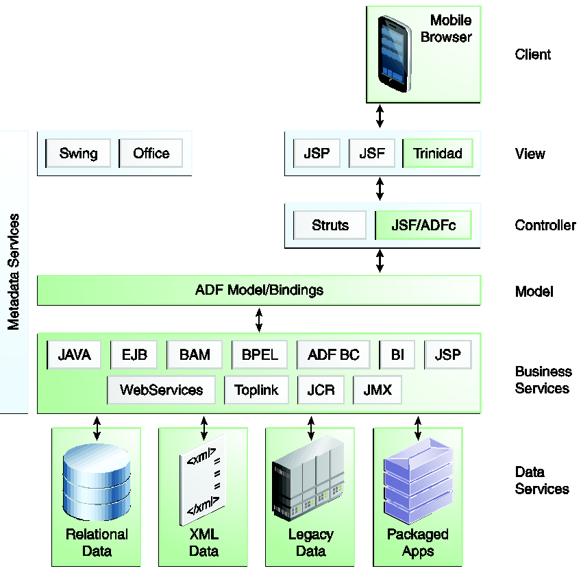 Overview Of Oracle Adf Mobile Browser