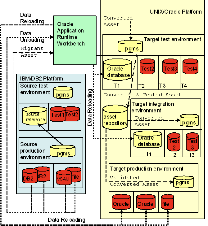 Oracle Tuxedo Application Rehosting Workbench Users Guide
