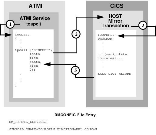 Examples of distributed program link.