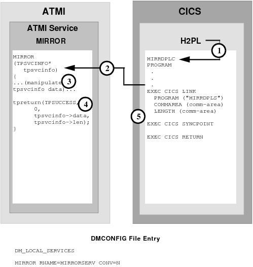 Y-innovate | cics | web | application innovation.