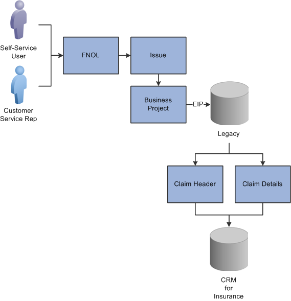 Peoplesoft Policy And Claims Presentment 9 1 Peoplebook