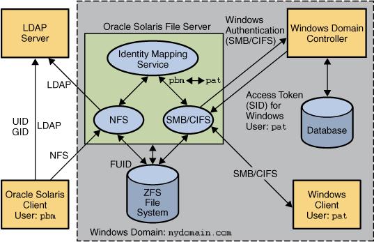 SMB File Sharing Environment - Managing SMB File Sharing and Windows