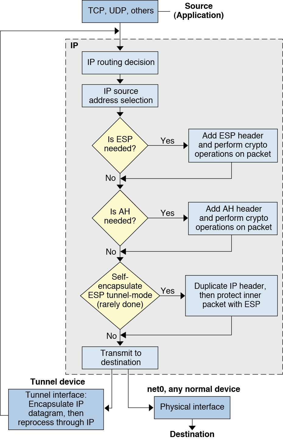 IPsec Packet    Flow     Securing the Network in Oracle