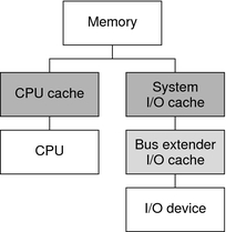 Invalidating cache due to ioctl failed