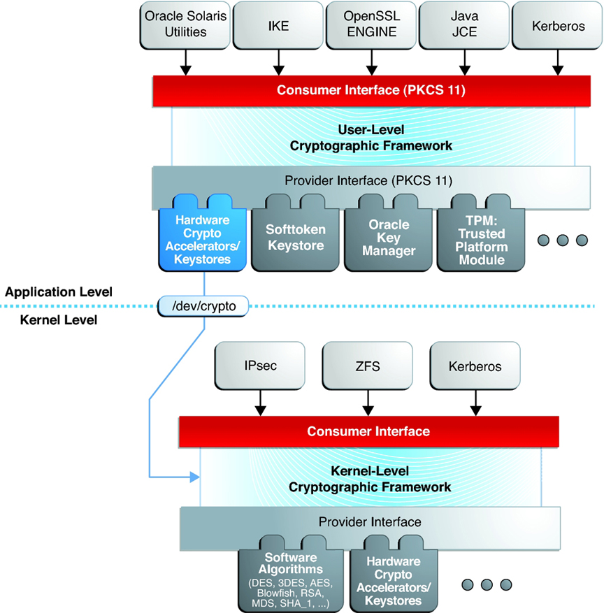 Introduction to the Cryptographic Framework - Managing
