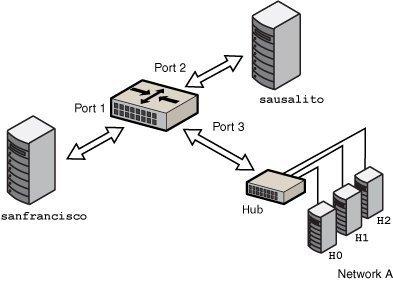 simple bridged network managing network datalinks in oracle rh docs oracle com