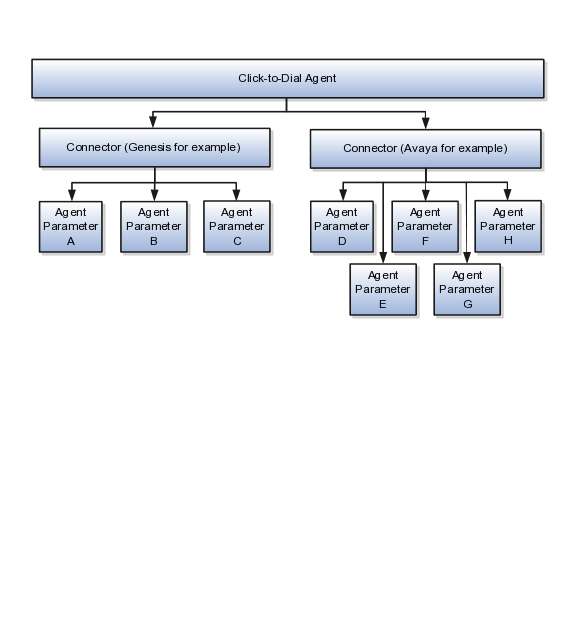 Oracle Fusion Applications Marketing Implementation Guide