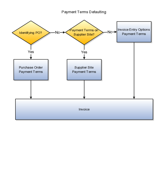 Oracle Fusion Applications Financials Implementation Guide - Oracle r12 ap invoice approval workflow